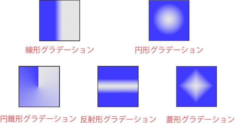 グラデーションの形